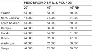 limites de peso nas rodovias americanas